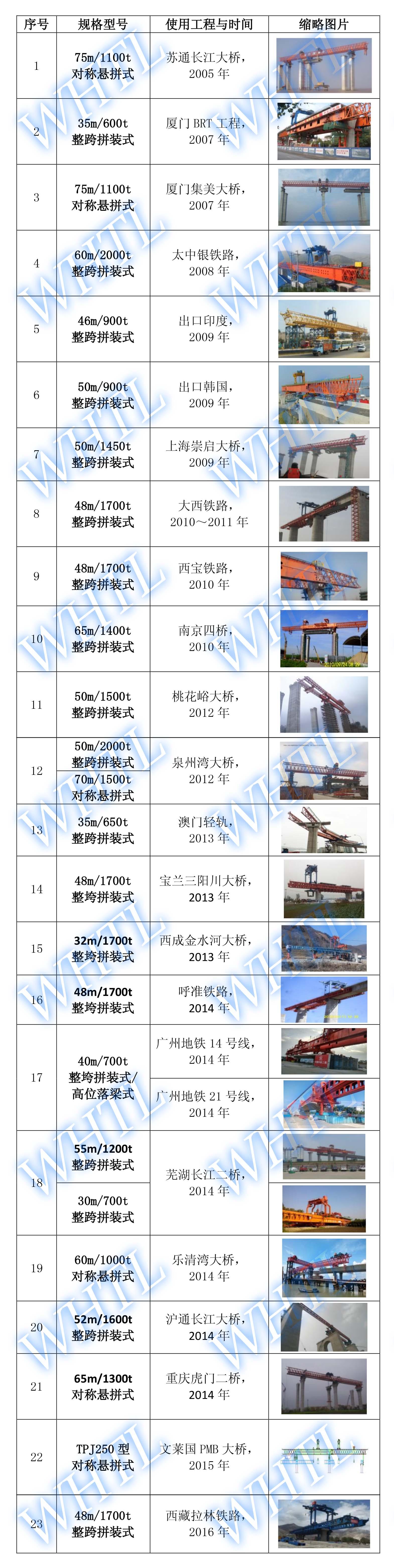 节段拼装架桥机业绩表-2